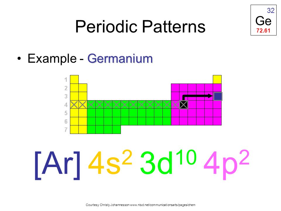 [Ar] 4s2 3d10 4p2 Periodic Patterns Ge Example - Germanium 32 72.61